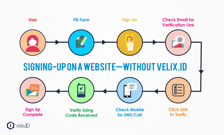 Signing UP without Velix.ID