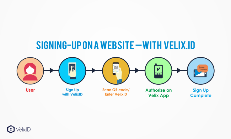 Signing UP with Velix.ID