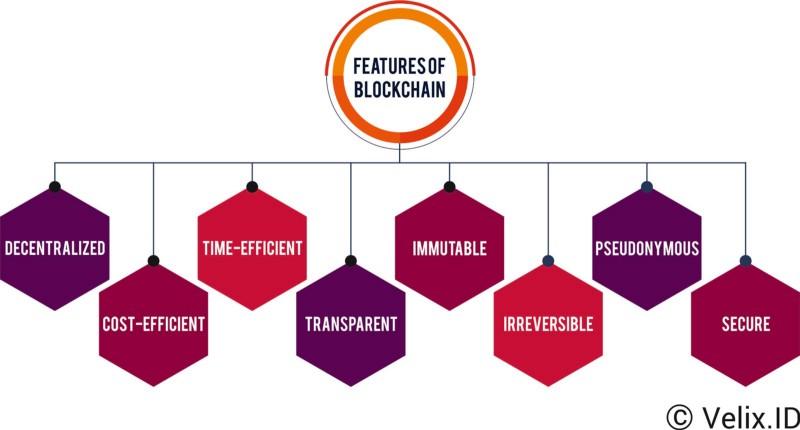 features of blockchain